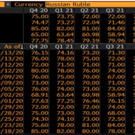 Zestawienie prognoz rynkowych USD/RUB na najbliższe kwartały. Źródło: Bloomberg.