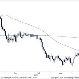 Wykres dzienny USD/PLN. Źródło: Bloomberg