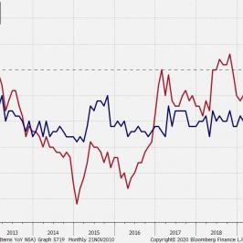Inflacja konsumencka w strefie euro; Źródło: Bloomberg, TMS