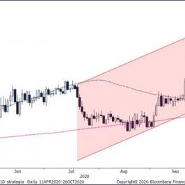 Wykres dzienny EUR/PLN. Źródło: Bloomberg