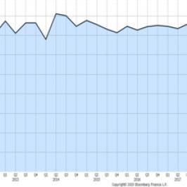 Wzrost PKB w USA, kwartalnie.Źródło: Bloomberg.