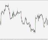 EUR/USD - wykres 1H; Źródło: TMS Connect
