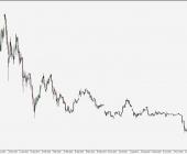 BTC/USD - wykres 1D; Źródło: TMS Connect