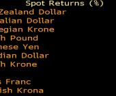Zestawienie USD względem walut G10; Źródło: Bloomberg