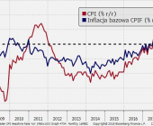 Inflacja w Szwecji stabilizuje się blisko celu Riksbanku; Źródło: Bloomberg, TMS Brokers