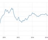 Strefa euro: PMI dla przemysłu; Źródło: tradingeconomics.com