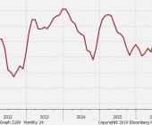ZEW: perspektywy; Źródło: Bloomberg, TMS Brokers