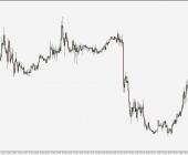 EUR/USD - wykres 15M; Źródło: TMS Connect