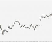 DAX - wykres 15M; Źródło: TMS Connect