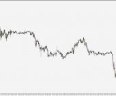 GBP/USD - wykres 15M; Źródło: TMS Connect