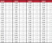 Prognozy na koniec okresu. Ostatnia aktualizacja prognoz: 28 lis 2018 r. Na szaro prognozy sprzed miesiąca. Dane rynkowe z 11:34 29 lis 2018 r.