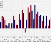 PKB zannualizowany i konsumpcja prywatna; Źródło: Bloomberg, TMS Brokers