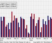 Zmiana zatrudnienia wg ADP i NFP; Źródło: Bloomberg, TMS Brokers