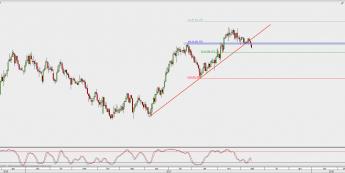Wykres dzienny CAD/JPY; Źródło: TMS Direct