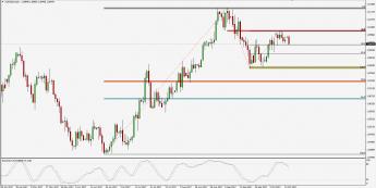 Wykres dzienny AUD/NZD; Źródło: TMS Trader