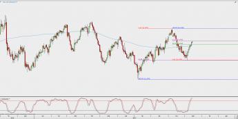 Wykres dzienny kursu XAG/USD; Źródło: TMS Direct