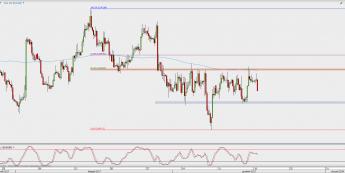 Wykres 4-godzinowy EUR/GBP; Źródło: TMS Direct
