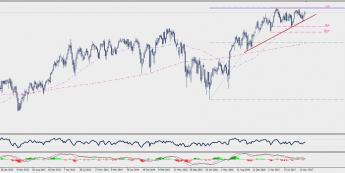 Wykres tygodniowy CFD na indeks FTSE 100; Źródło: TMS Connect