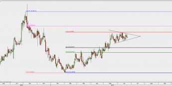 EUR/SEK na interwale dziennym; źródło: TMS Direct