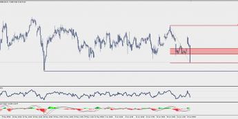 Wykres godzinowy CFD na akcje Commerzbanku; Źródło: TMS Trader