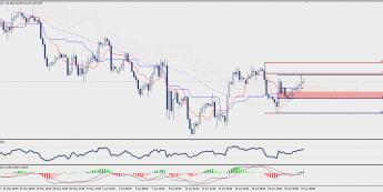 Wykres czterogodzinowy GBP/JPY; Źródło: TMS Trader