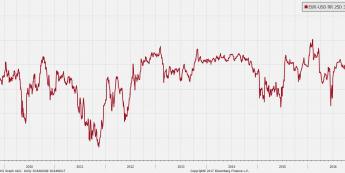 Skośność 3-miesięcznej strategii korytarzowej; źródło: Bloomberg