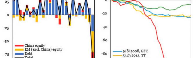 Wykres przepływów kapitału do EM. Źródło: IIF