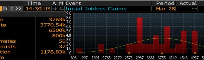 USA: wnioski o zasiłek dla bezrobotnych - zestawienie prognoz; Źródło: Bloomberg