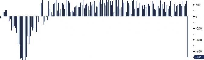 USA: 701 tys. mniej miejsc pracy w marcu