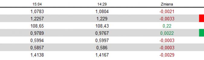 FX ignoruje NFP, rynek akcji wycenia bieżące wydarzenia