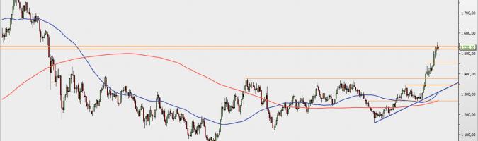 XAU/USD - wykres tygodniowy; Źródło: TMS Direct