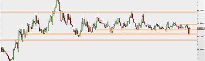 EUR/PLN - wykres 1D; Źródło: TMSDirect