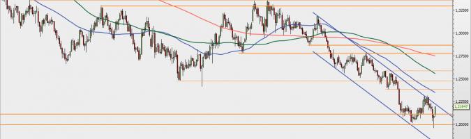 GBP/USD: silny zwrot