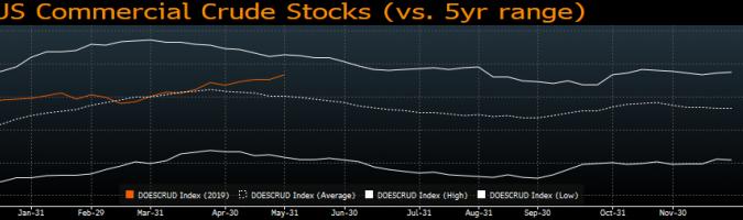 Zapasy ropy na tle poprzednich lat. Źródło: Bloomberg, EIA