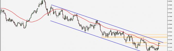 AUD/USD - wykres 1D; Źródło: TMS Connect