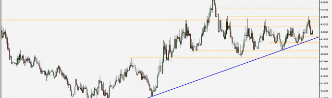 EUR/PLN - wykres 1D; Źródło: TMS Connect