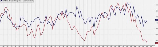 Odczyty ISM dla gospodarki USA. Źródło: Bloomberg