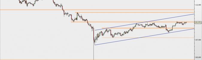 USD/JPY - wykres 4H; Źródło: TMSDirect