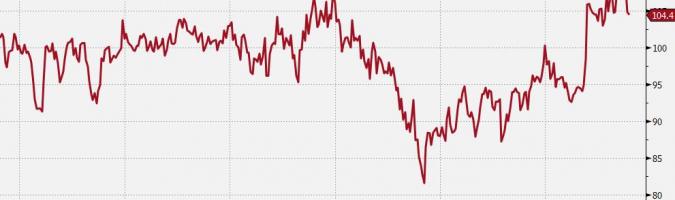 Indeks NFIB; Źródło: Bloomberg, TMS Brokers