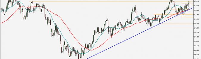 USD/JPY - wykres 1D; Źródło: TMS Trader