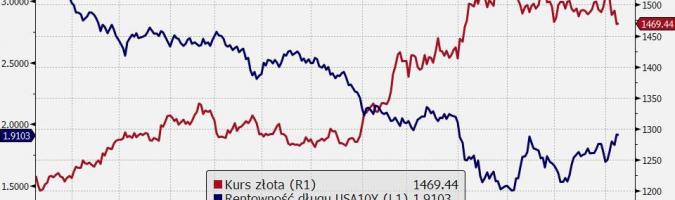Kurs złota i rentowność długu USA10Y. Źródło: Bloomberg