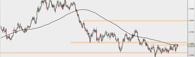 EUR/USD - wykres 1D; Źródło: TMS Direct