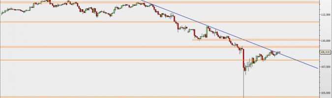 USD/JPY - wykres 4H; Źródło: TMS Trader