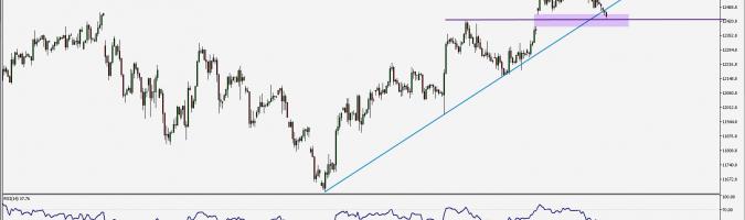 DAX: naruszenie linii trendu