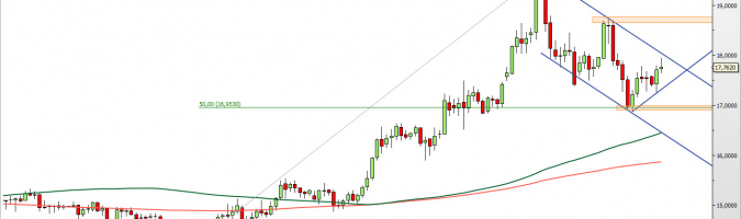 XAG/USD - wykres 1D; Źródło: TMS Direct