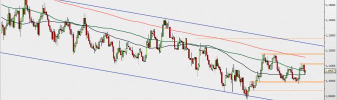 EUR/USD - wykres 1D; Źródło: TMSDirect