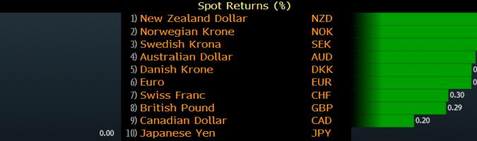 Zmiany wartości walut G-10 w dniu 10 X. Źródło: Bloomberg
