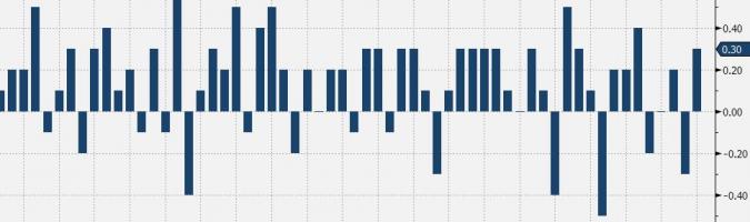 Wielka Brytania: dynamika PKB (proc. m/m): Źródło: TMS, Bloomberg