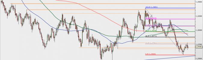 GBP/USD - wykres 1D; Źródło: TMSDirect