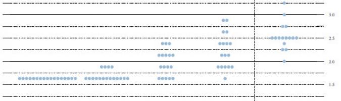 Dot plot - projekcja poziomu stóp procentowych na koniec okresu; Źródło: Fed